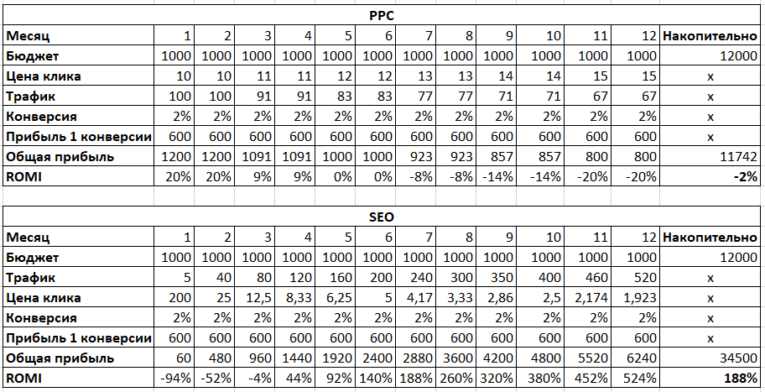 сравнение затрат(прибыли) PPC и SEO