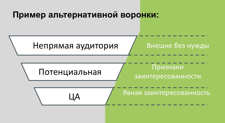 Виды аудиторий бизнеса
