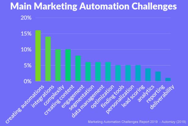 Главные трудности автоматизации
