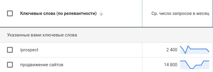 Скриншот из Планировщика ключевых слов Google