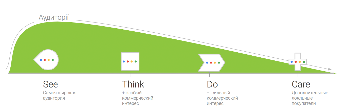 Воронка See - Think - Do - Care