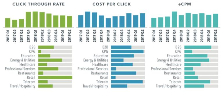 Тенденции Paid Social в США: отчет iProspect