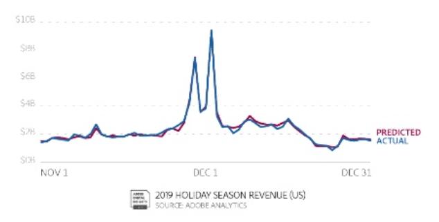 Adobe Digital Insights Holiday Recap