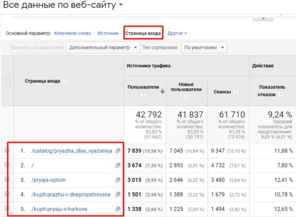 Данные из Google Analytics по посадочным страницам, на которые идет органический трафик