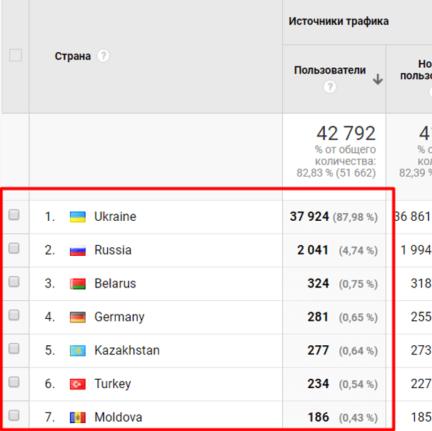 Данные из Google Analytics по странам-источникам органического трафика