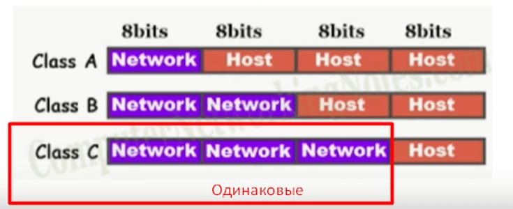 Схема IP адреса, разделенная на сеть и узлы