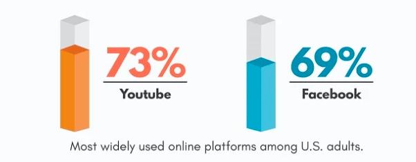 Сравнение платформ YouTube и Facebook