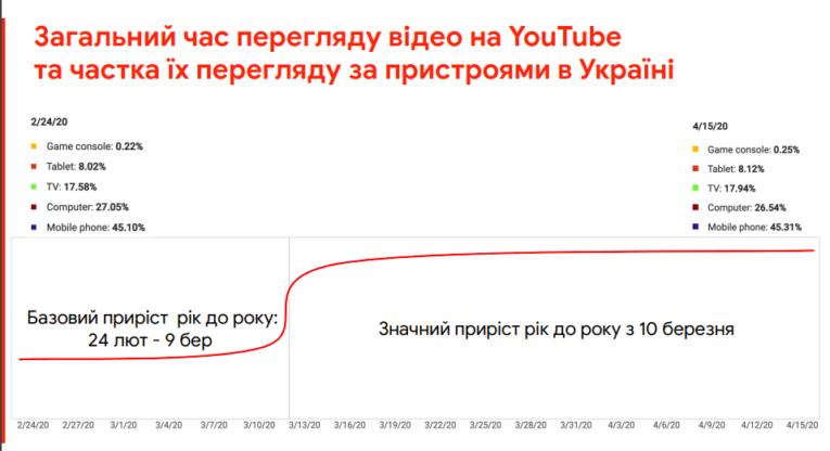 Google, IAB динаміка перегляду відео