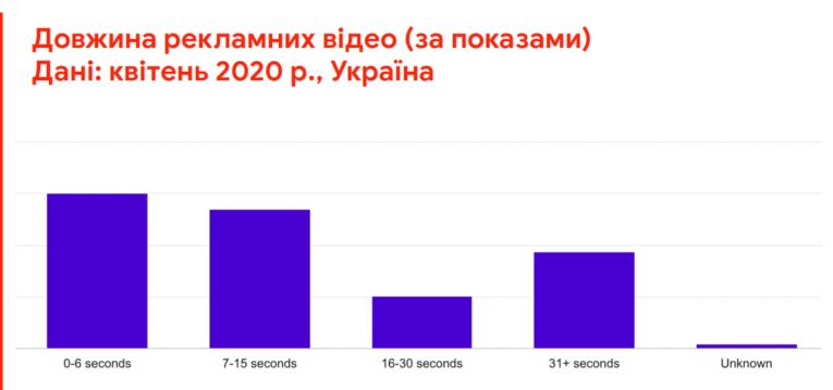 Google, IAB Довжина рекламних відео