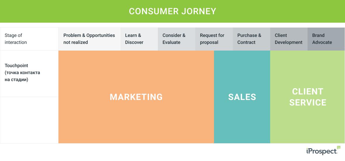 strategy_consumer_journey-scheme