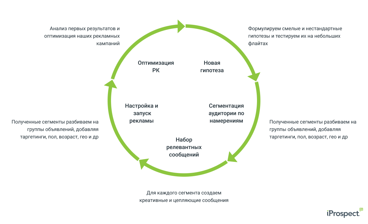 strategy_marketing_lifecycle