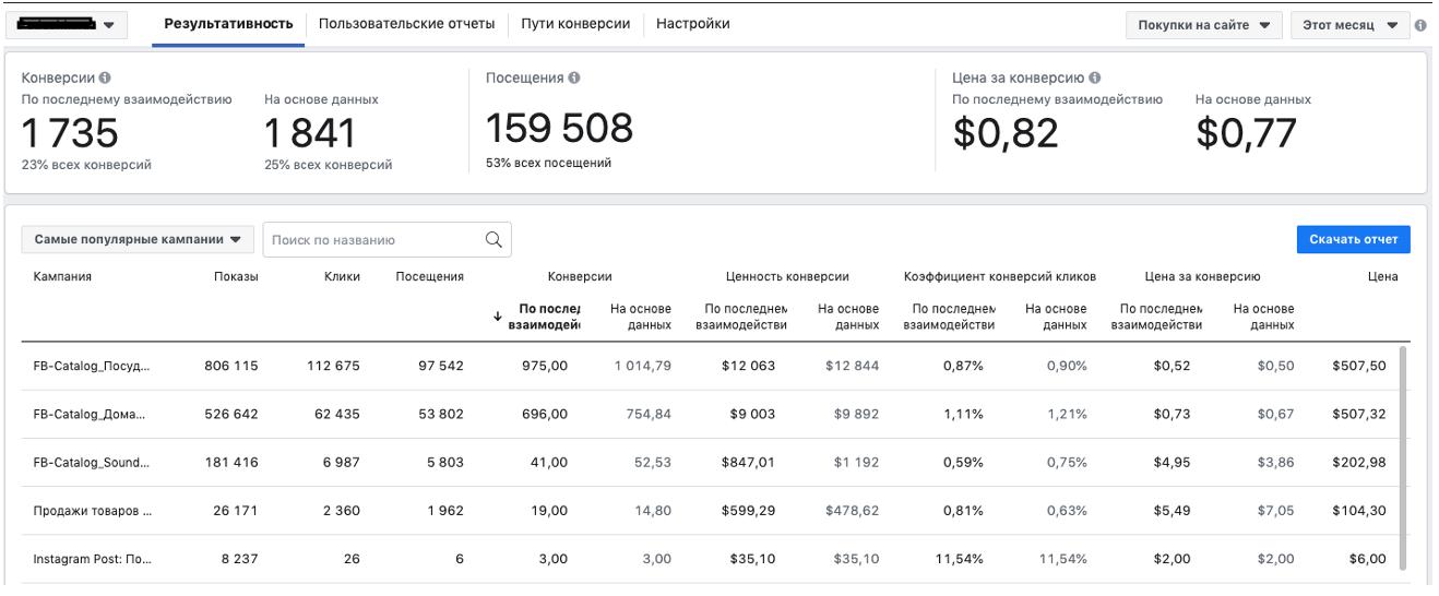 Доступные отчеты Facebook атрибуции