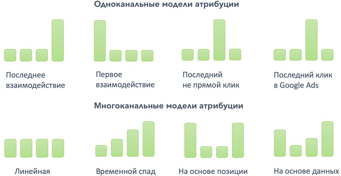Модели аттрибуции Google Analytics