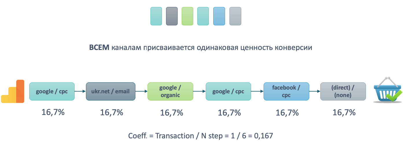 Линейная модель аттрибуции Google Analytics
