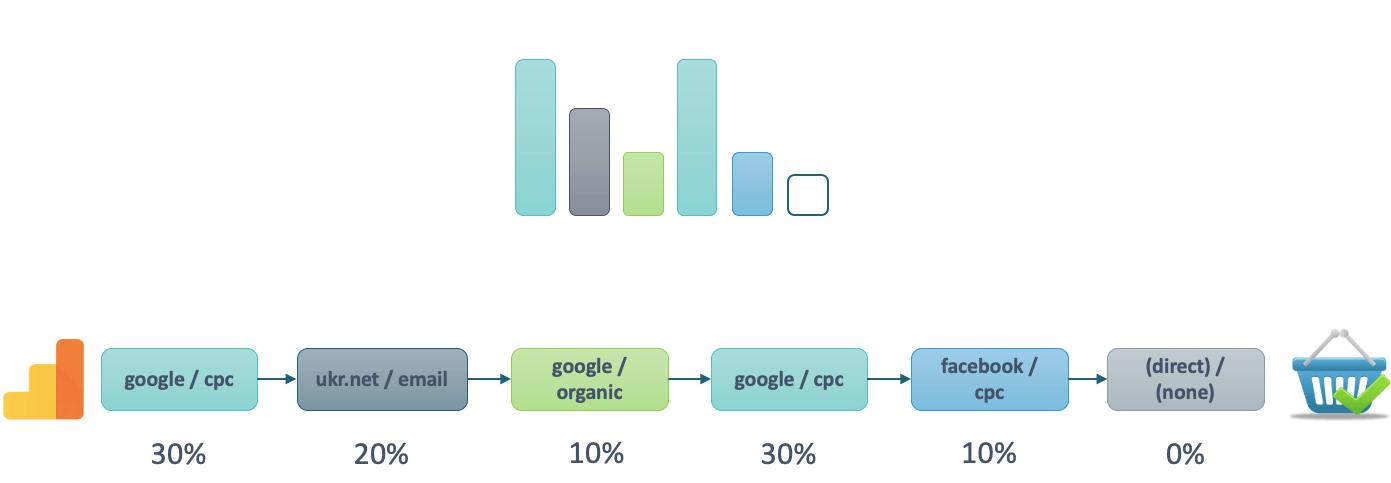 Модель атрибуции на основе данных Google Analytics