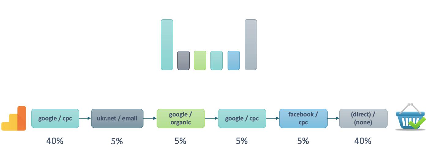 Модель атрибуции на основе позиции Google Analytics