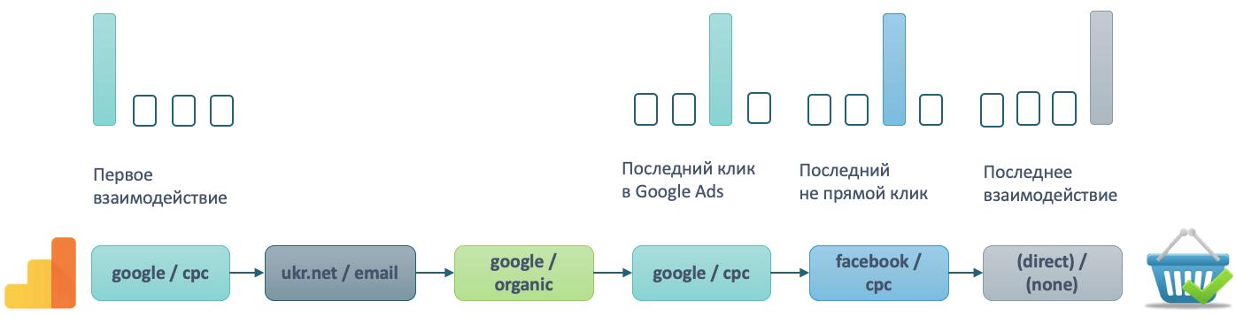 одноканальные аттрибуции в Google Analytics