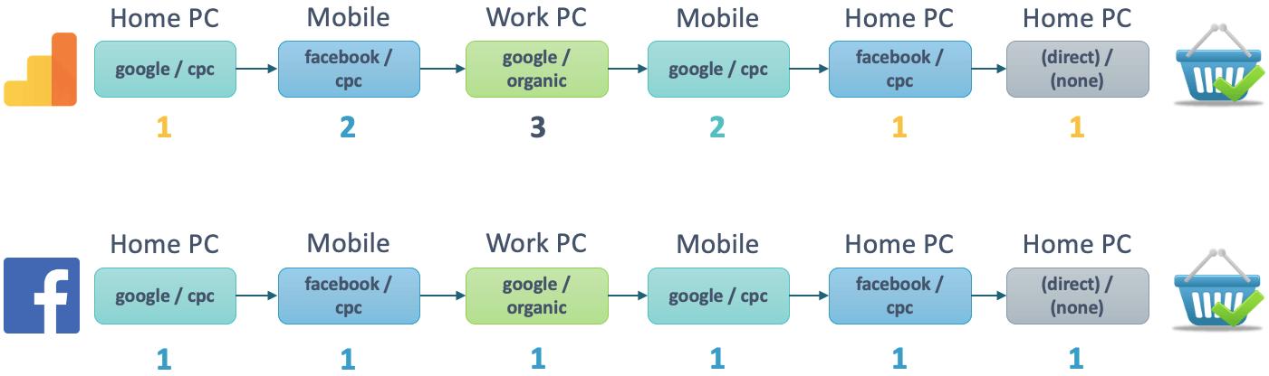 Отличие Facebook и Google атрибуции