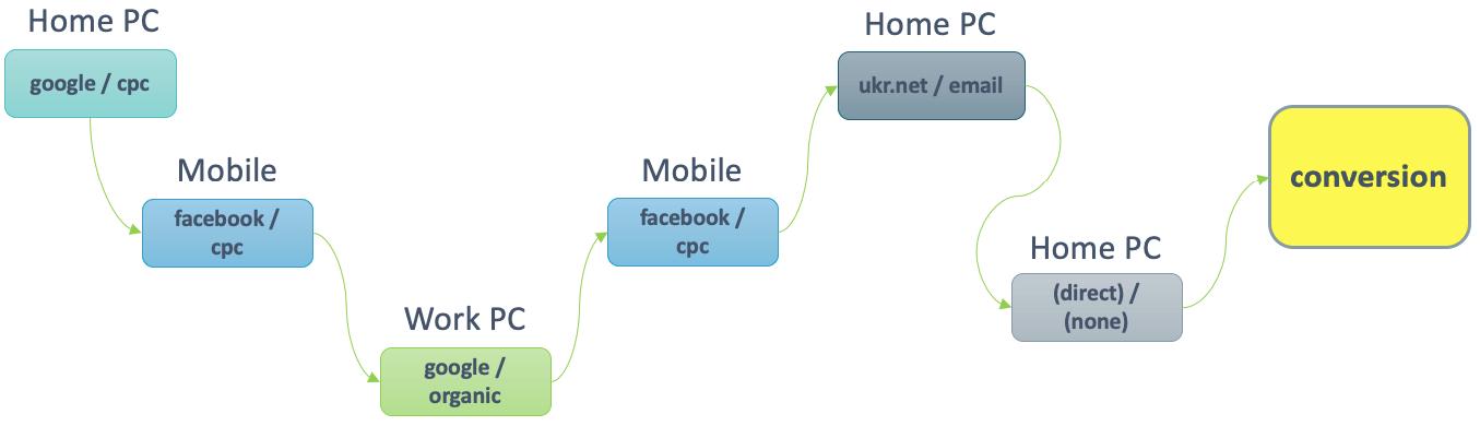 путь пользователя в интернет-маркетинге