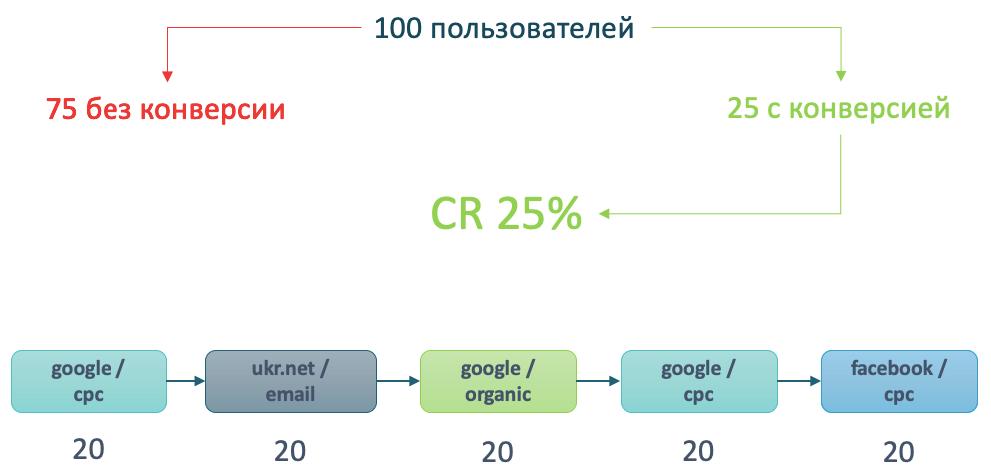 Работа модели атрибуции на основе данных Шаг 1