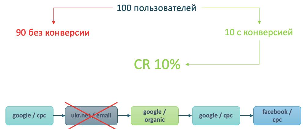 Работа модели атрибуции на основе данных Шаг 2