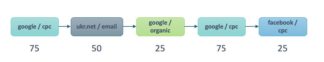 Работа модели атрибуции на основе данных Шаг 4