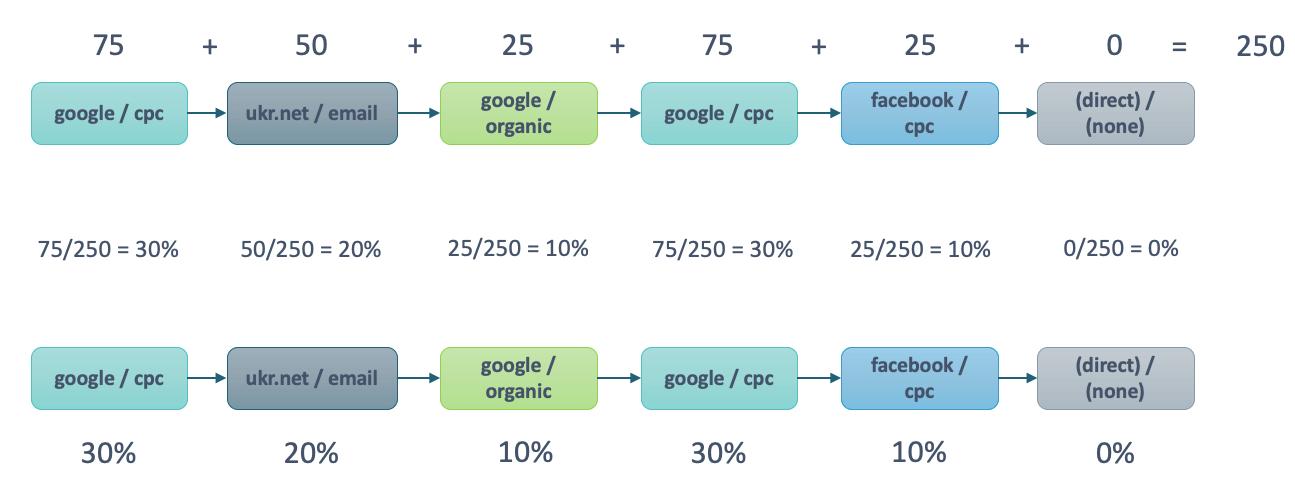 Работа модели атрибуции на основе данных Шаг 5