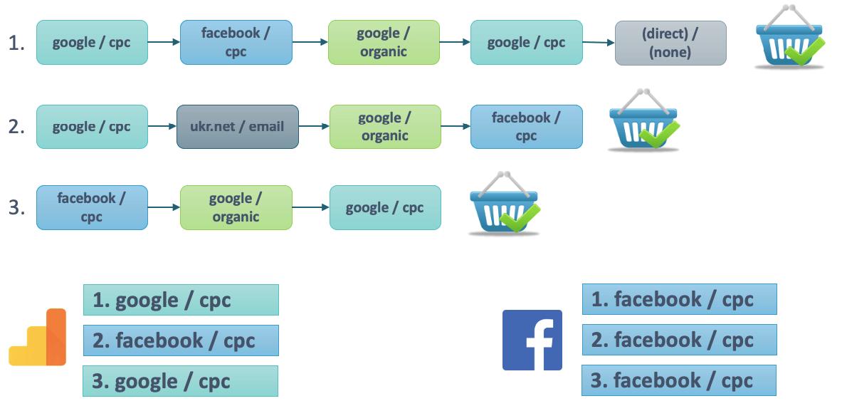 Почему разные данные по конверсиям Google и Facebook