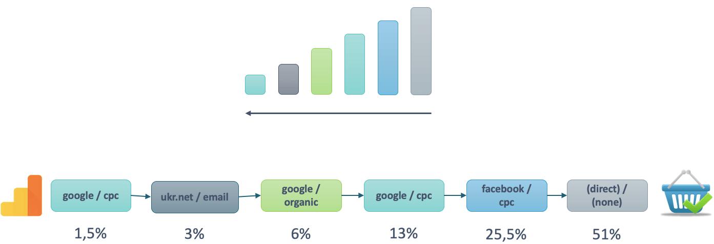 модель аттрибуции временной спад в Google Analytics
